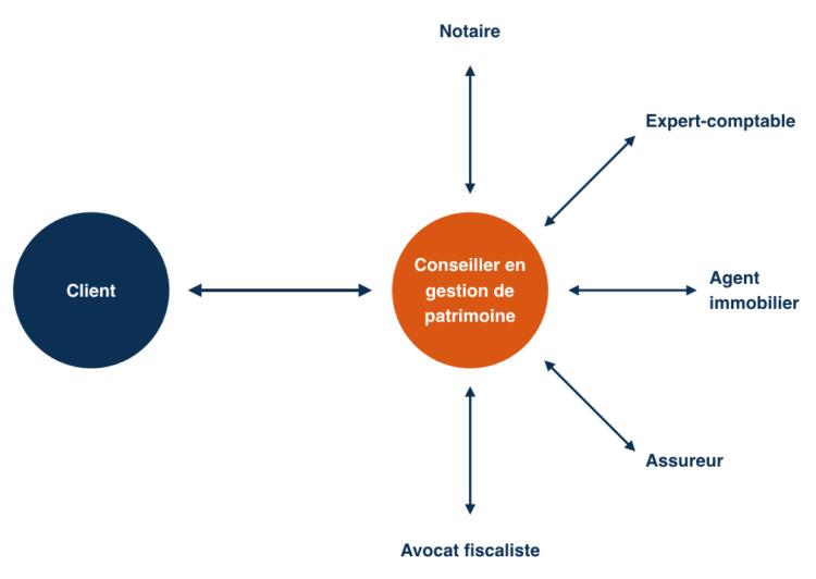 Votre conseiller en gestion de patrimoine Massalia Finance initie et coordonne l'élaboration de stratégies patrimoniales en interprofessionnalité avec des spécialistes qui nous apportent leurs compétences techniques respectives