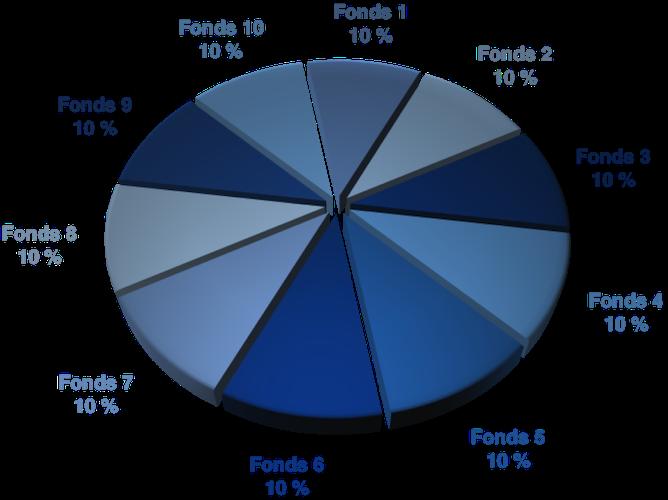 Diversification - Répartition fonds en unités de compte