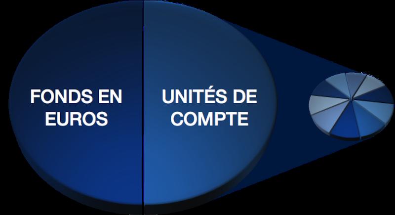 Diversification - Répartition fonds euros - unités de compte